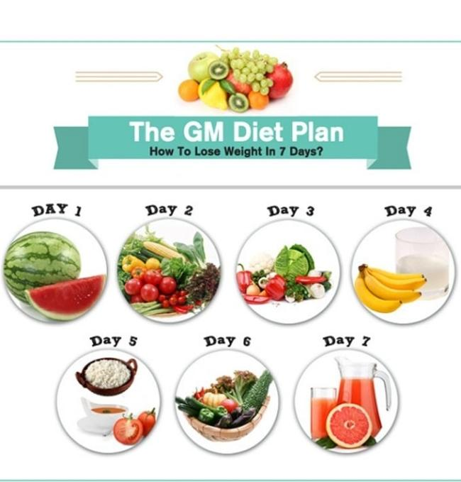 you must understand the GM diet regime is what?