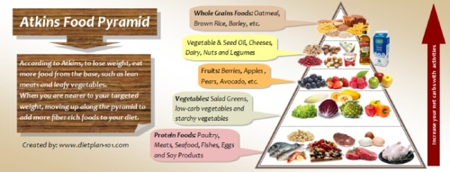 Pyramid of the foods recommended in the Atkins diet